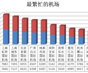 国庆期间上海深圳最挤 机场最忙