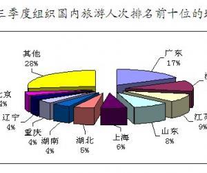 Q3全国旅行社组织出境游人数同比增46.12%