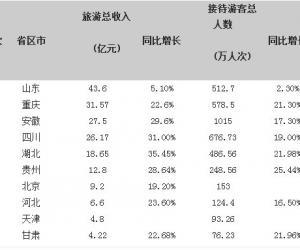 山东省居2013元旦全国旅游总收入榜首