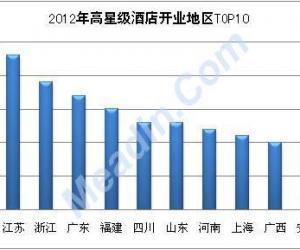 2012年酒店开业热门地区排行榜