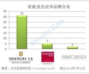 香格里拉在华已开业酒店分布(2013年1月)