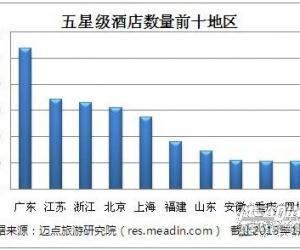 2013年1月全国五星级酒店分布情况分析