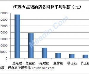 2012年度江苏五星级酒店各岗位薪资分析