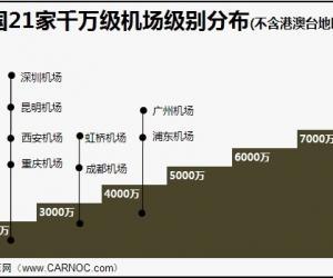 2012年首都机场旅客吞吐量已达全球第二