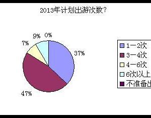 《2013年中国旅游者意愿调查报告》发布