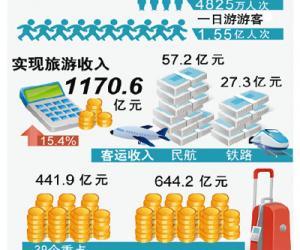 春节黄金周民航实现客运收入57.2亿元