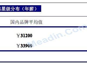 2013年四川酒店业薪酬报告(连载四)