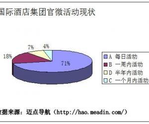 2013年国际酒店品牌微博现状分析报告