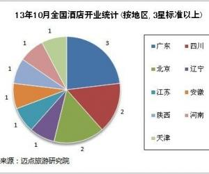 2013年10月全国酒店开业统计报告