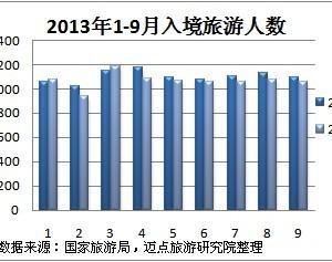 2013年3季度中国旅游业分析报告