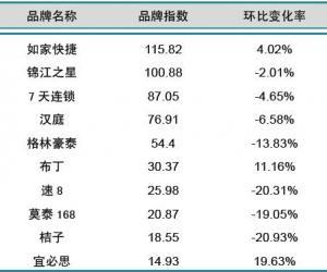 2013年9月中国酒店业经济型品牌发展报告
