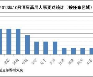 2013年10月酒店高层人事变动统计报告