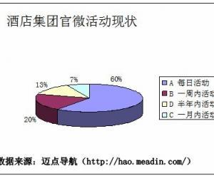 2013国内酒店品牌微博运营分析报告