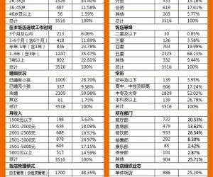 中国饭店一线员工满意度研究报告(上)