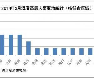 2014年3月酒店高层人事变动统计报告