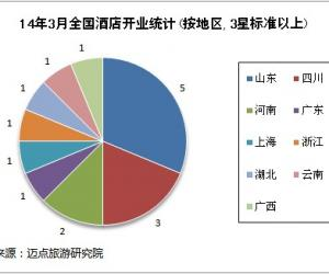 2014年3月全国酒店开业统计报告