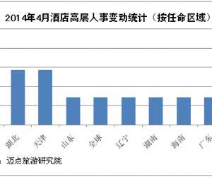 2014年4月酒店高层人事变动统计报告