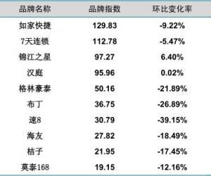 2014年4月中国酒店业经济型品牌发展报告