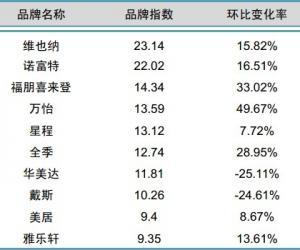 2014年4月中国酒店业中档品牌发展报告