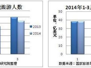 2014年一季度中国旅游业分析报告