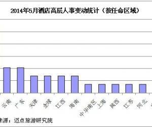 2014年5月酒店业高层人事变动统计报告