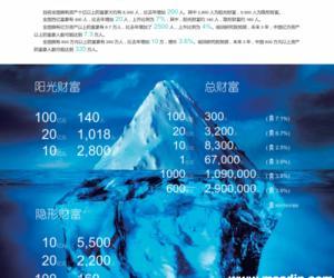 胡润研究院:2014年中国奢华旅游白皮书