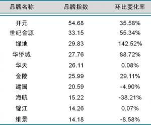 2014年5月中国酒店业国内高端品牌发展报告