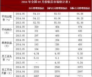 2014年5月全国饭店经营数据统计报告