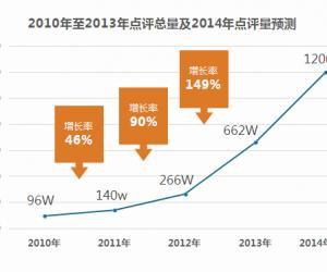 2014中国饭店市场网络口碑报告(节选)