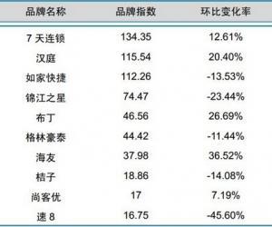 2014年5月中国酒店业经济型品牌发展报告